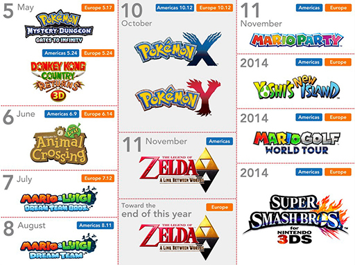 Nintendo 3DS Game Release Date Chart