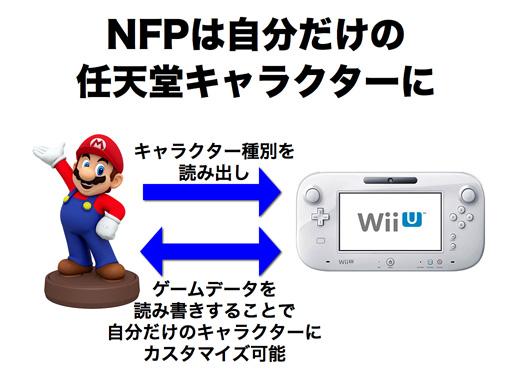 Nintendo NFC for Wii U